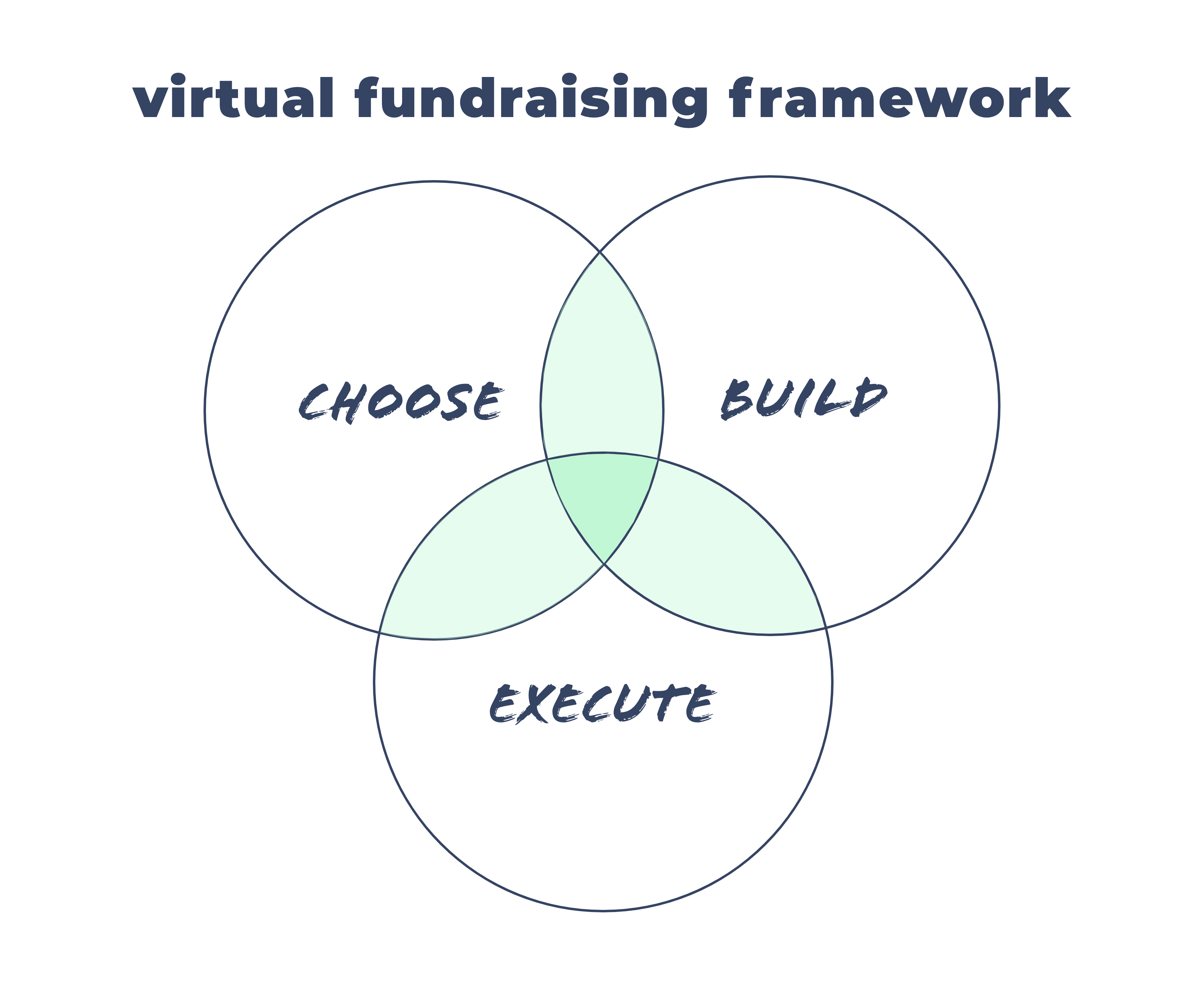 The Virtual Fundraiser Framework - Choose, Build, Execute